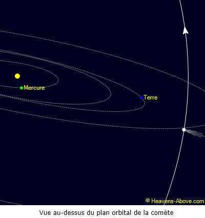 position orbitale